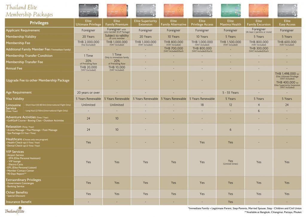 Thailand Elite Visa Chart